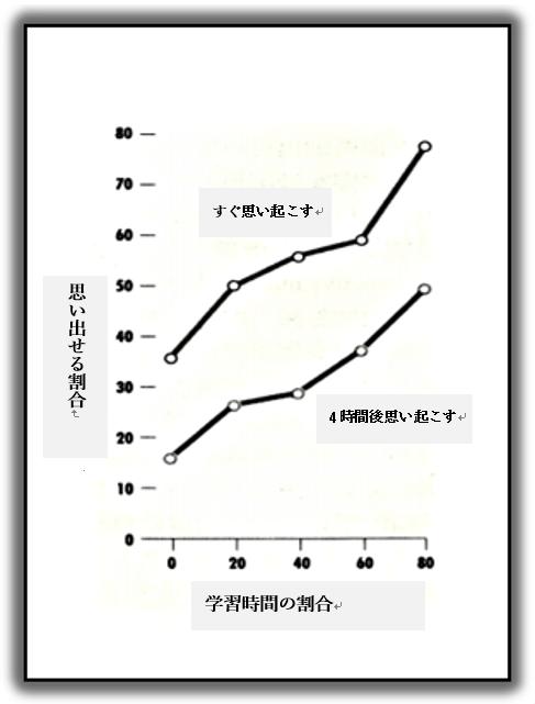 記憶力を上げるコツのグラフ